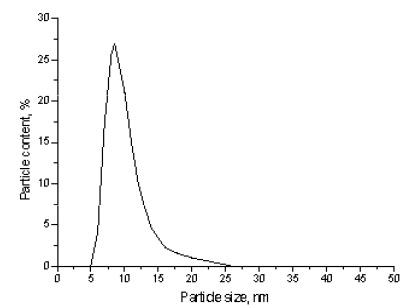 copper nanopowder price